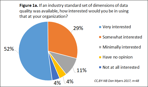 Interest in Standard for Dimensions of Data Quality