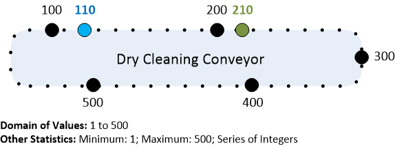 Dry Cleaners Conveyor Illustration