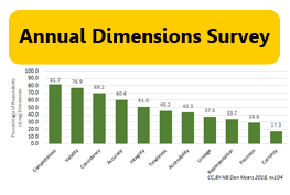 Annual Survey about Use of Dimensions of Data Quality